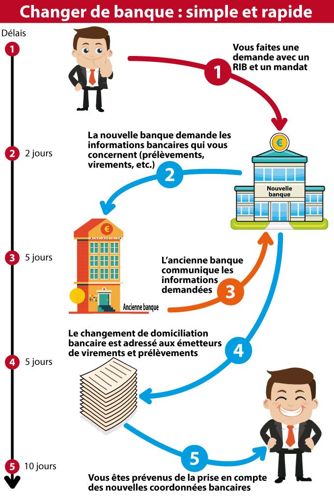 Changer De Banque Est Devenu Plus Facile Depuis Le 6 Fevrier 2017