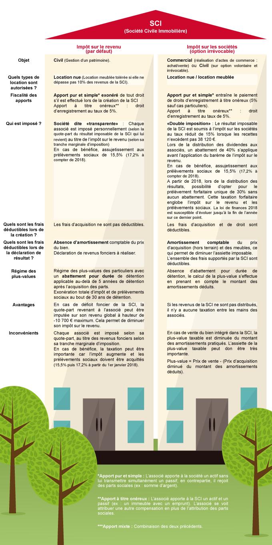 SCI-EDC-Fiscalité