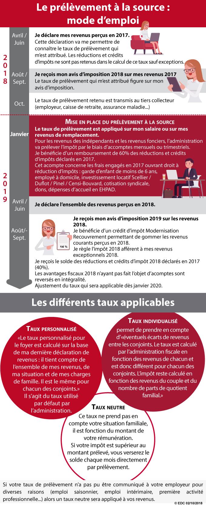 prélèvement-source-impôt-EDC